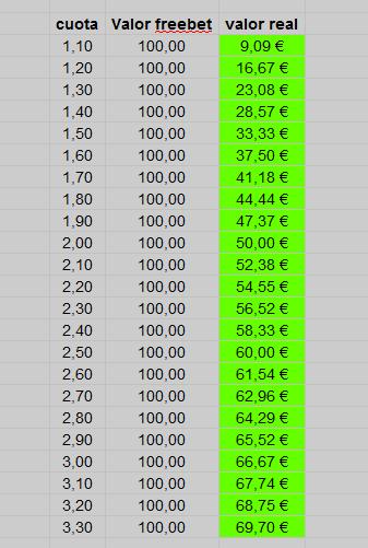 como calcular freebet apuesta gratuita foronaranja