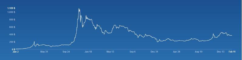 grafica ganar bitcoin tradear btc foronaranja